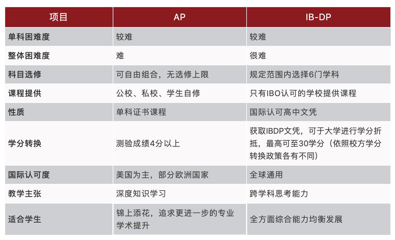 AP vs IB